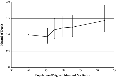 Preliminary Evidence Regarding The Hypothesis That The Sex Ratio At Sexual Maturity May Affect Longevity In Men