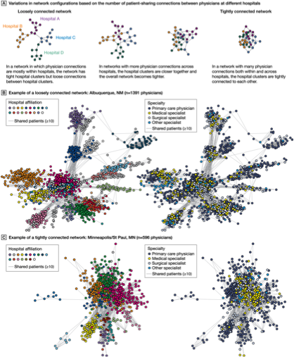 Variation In Patient Sharing Networks Of Physicians Across The United States